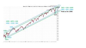 SPX trendlines 11142014